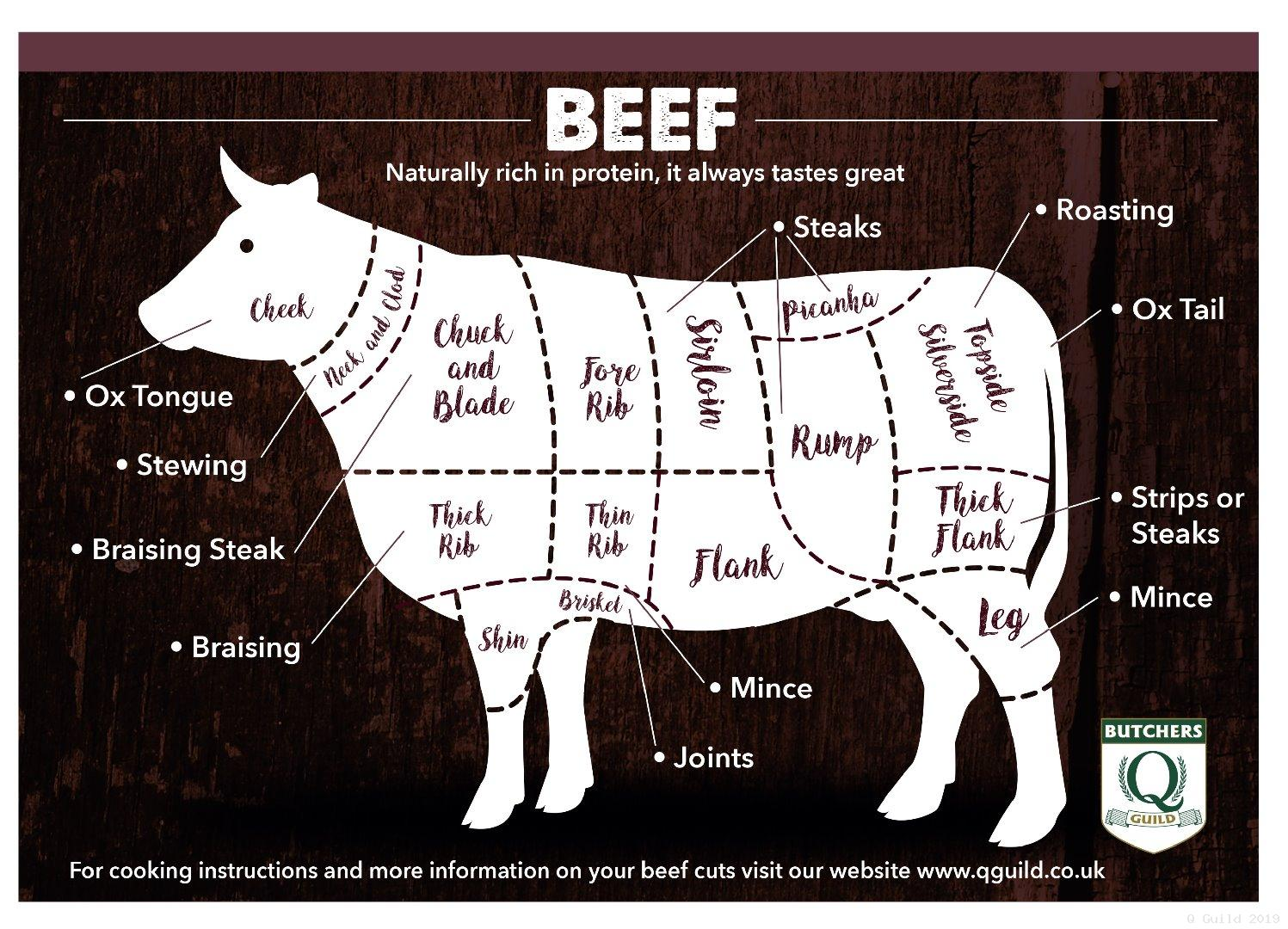 Know Your Cuts - Beef